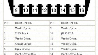 تصویر از لیست کدهای خطای موتور و گیربکس در استاندارد OBD-II