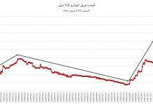 تصویر از پیش بینی قیمت خودرو در سال 99