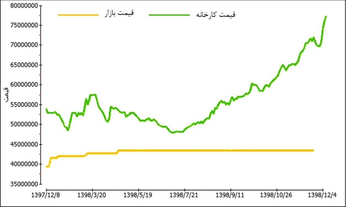 پیش بینی قیمت خودرو در سال 99